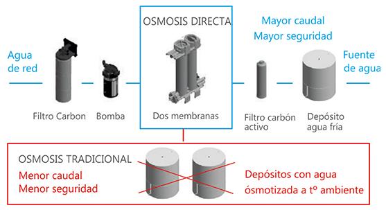 Fuente de agua Osmosis Directa